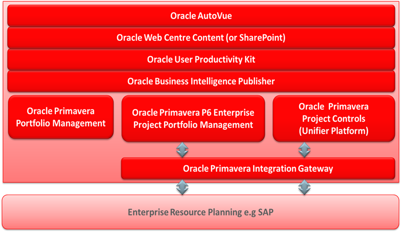 Oracle certified implementation specialists amrec training areas of oracle certified implementation specialising include implementation installation configuration integration and support of the oracle primavera xflitez Choice Image
